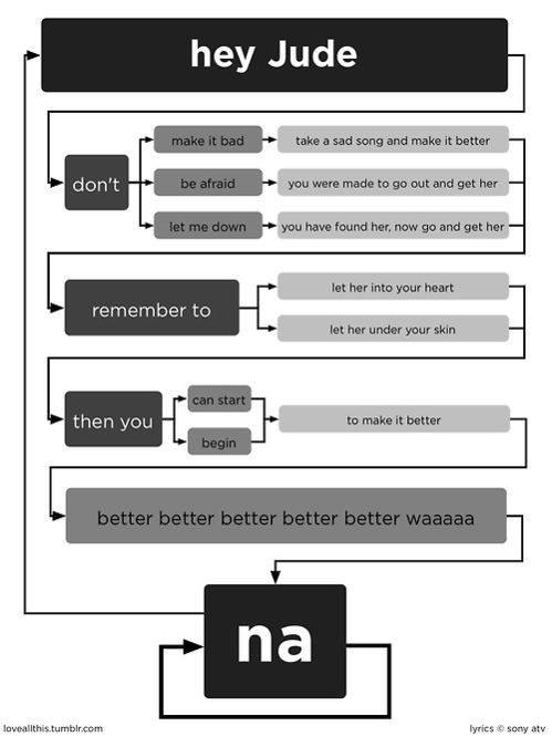 Flow Chart of Hay Jude by the Beatles